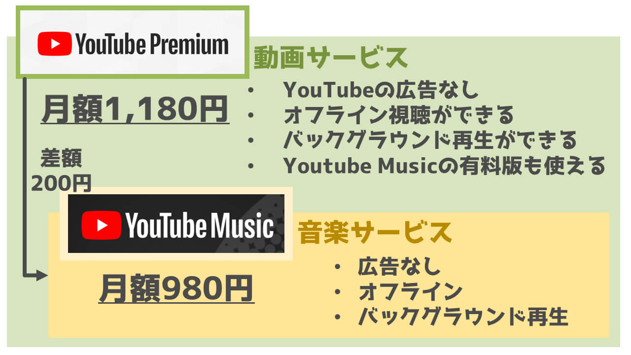 「YouTube Premium」と「YouTube Music Premium」の値段