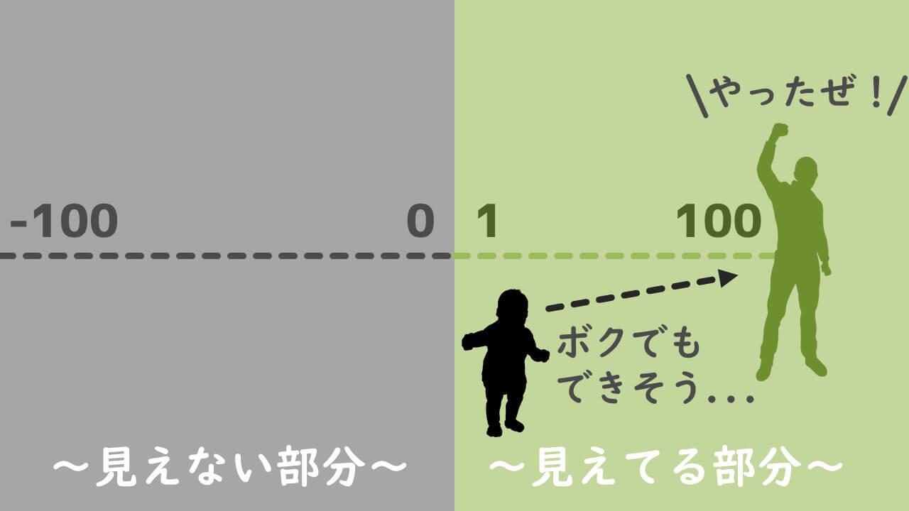 「0」と「1」の差を知る重要性