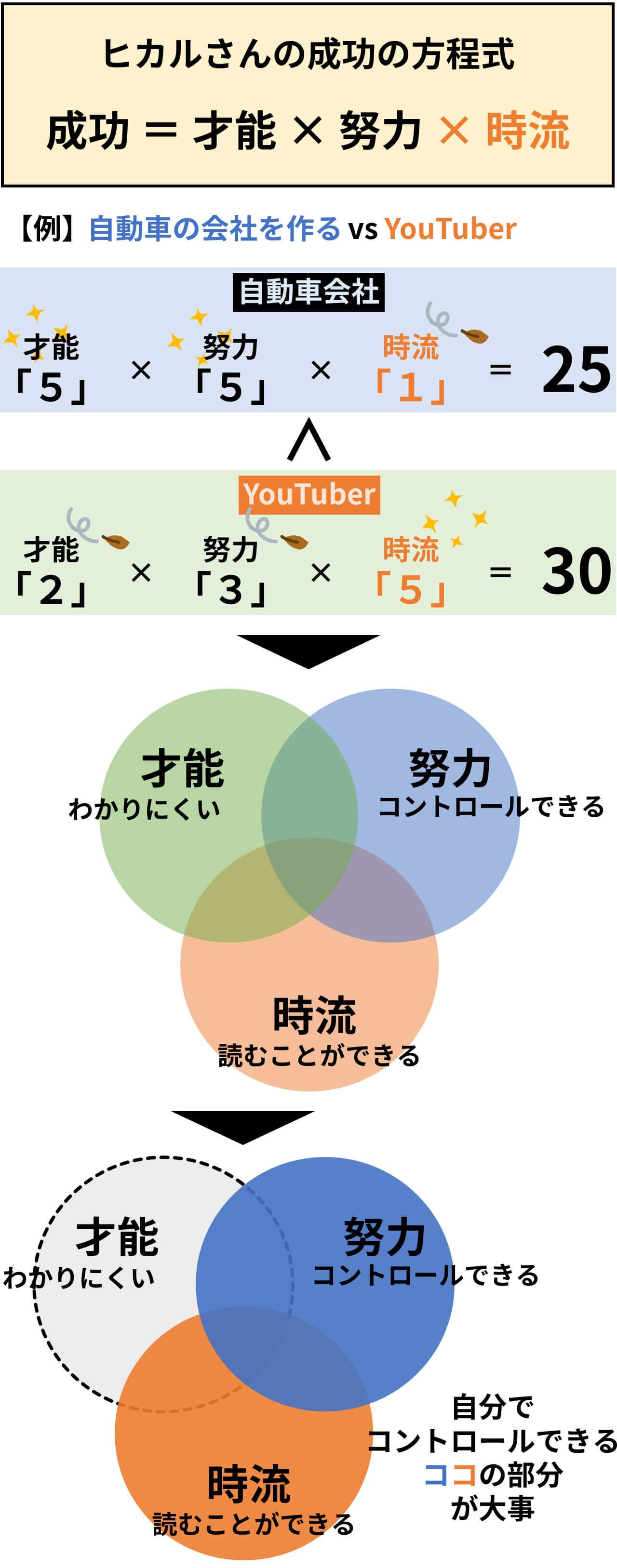 ヒカルさんの成功の方程式