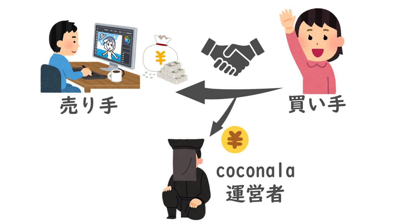 STEP.5 ココナラの取引の流れ