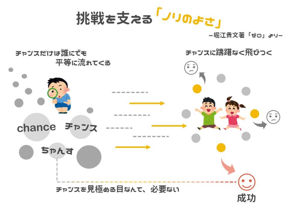 ゼロ / 堀江貴文