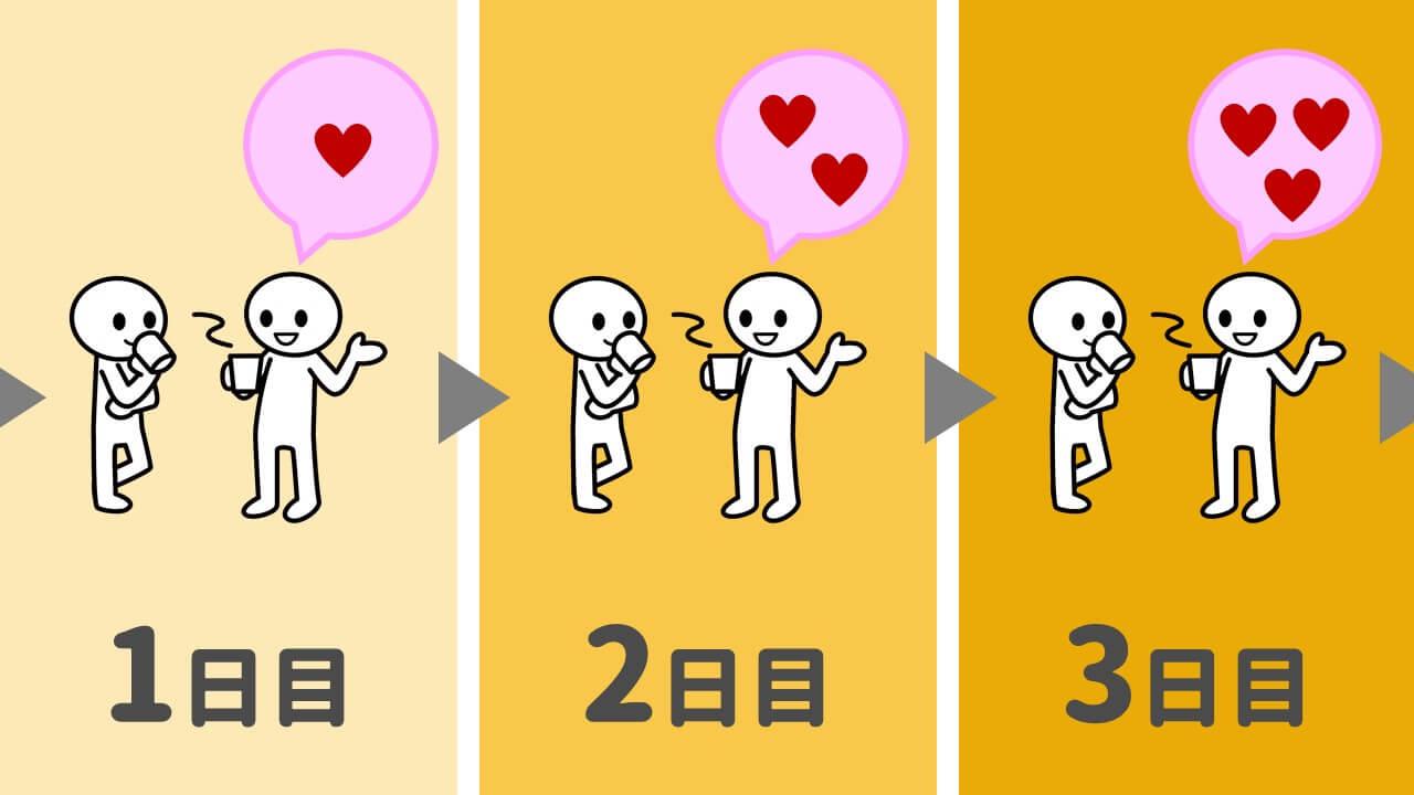 単純接触の原理