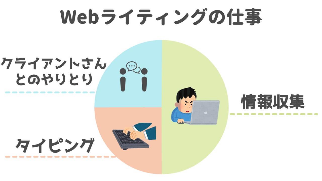 Webライティングの仕事